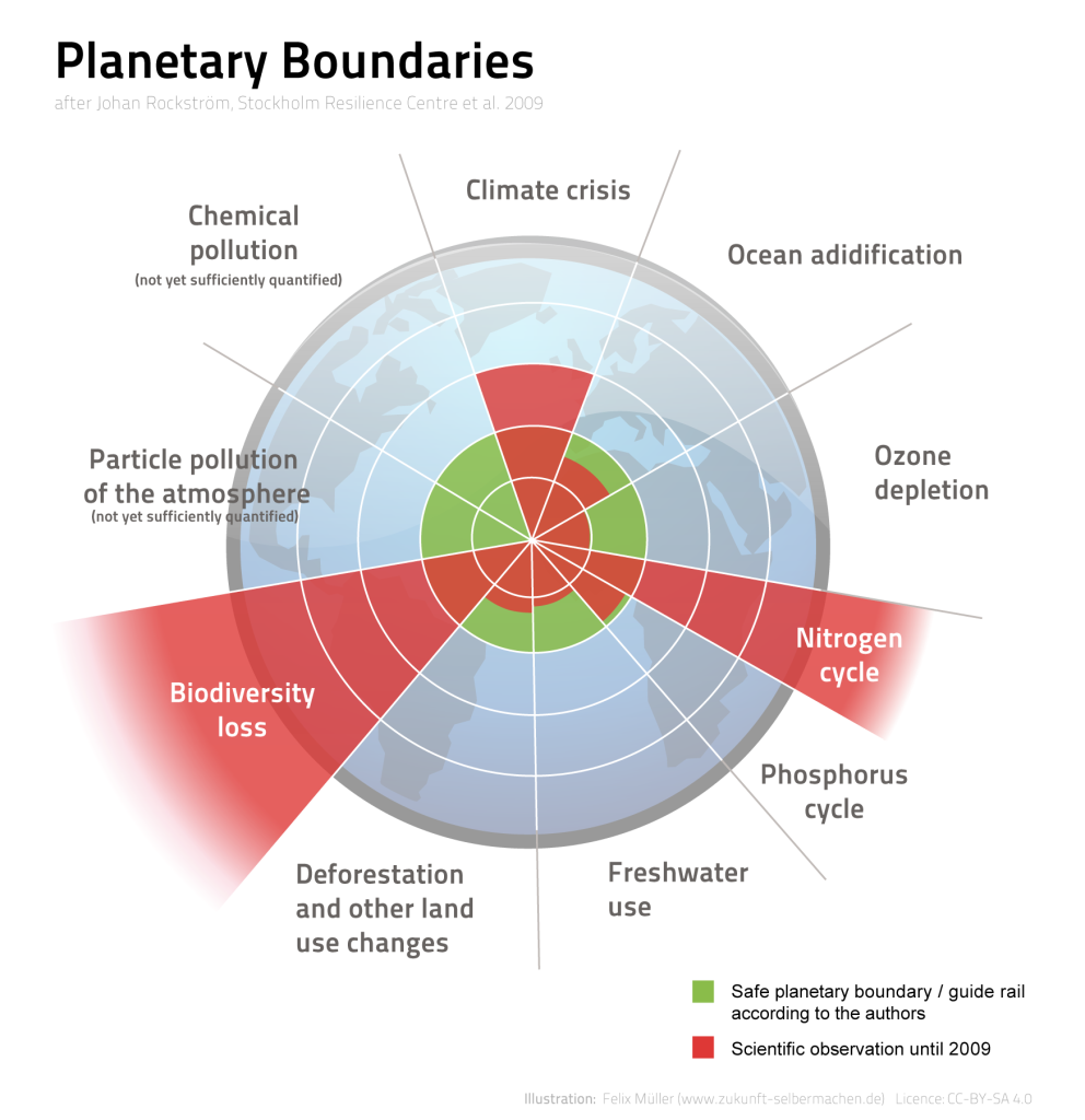 Planetary_Boundaries a
